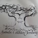 Jernberg family tree